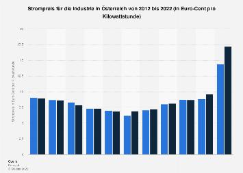 Strompreis für die Industrie in Österreich bis 2018