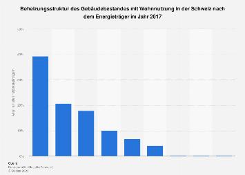 Beheizungsstruktur der Gebäude mit Wohnnutzung in der Schweiz nach Energieträger 2017