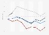 ifo Wirtschaftsklima-Index nach Weltregionen 4. Quartal 2016