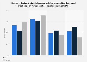 Umfrage unter Singles zum Informationsinteresse an Reisen und Urlaubszielen 2016