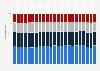 Endenergieverbrauch in der Schweiz nach den Verbrauchergruppen bis 2017