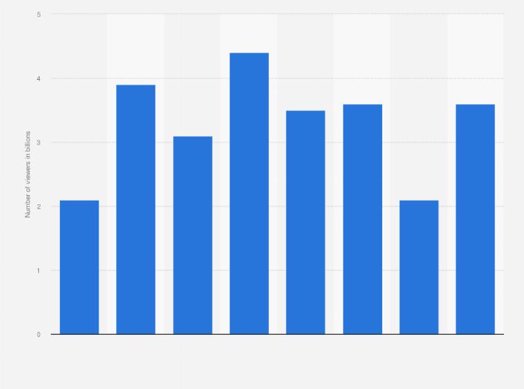 Olympic Games: TV viewership worldwide 2014 | Statistic