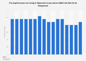 Pro-Kopf-Konsum von Honig in Österreich bis 2016/17