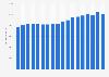 Average weekly retail sales in Great Britain (UK) 2005-2016