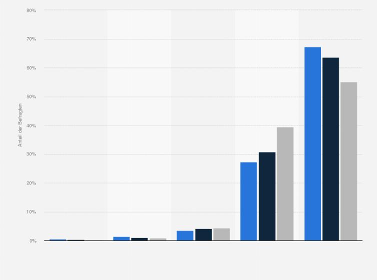 Deutschland singles statistik