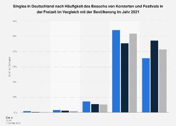 Umfrage unter Singles zum Besuch von Konzerten und Festivals in der Freizeit 2017