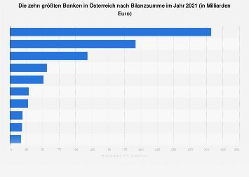 Größte Banken in Österreich nach Bilanzsumme 2017