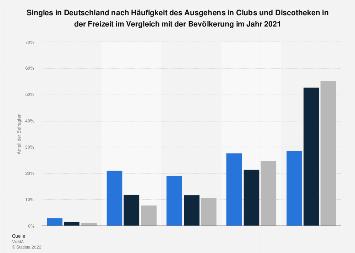 Wiener Singleclub: Bei Du+Ich finden einsame Herzen