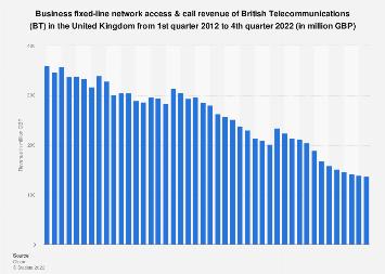 British Telecommunications Bt Statistics Facts Statista
