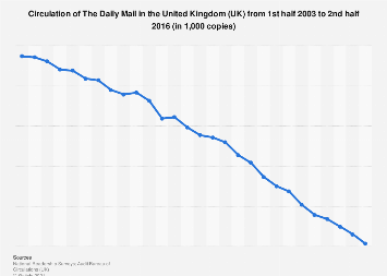The Daily Mail: Circulation in the United Kingdom (UK) 2003-2016