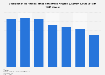 The Financial Times' circulation in the United Kingdom (UK) 2006-2012