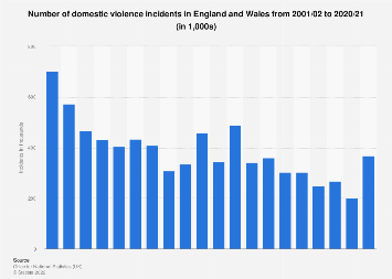 Domestic violence in England and Wales 2001-2017