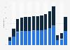 Anzahl der Flugpassagiere in Österreich bis 2017