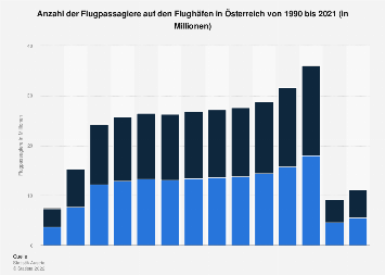 Flugpassagiere in Österreich bis 2018