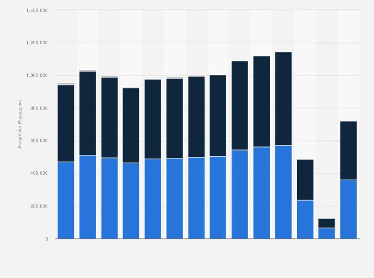 Flughafen Innsbruck Flugpassagiere 2018 Statista