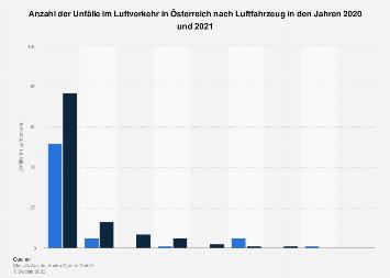 Anzahl der Unfälle im Luftverkehr in Österreich nach Luftfahrzeug 2016