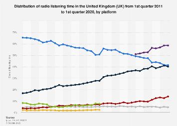 Platform distribution of radio listening in the United Kingdom (UK) Q1 2011-Q4 2017
