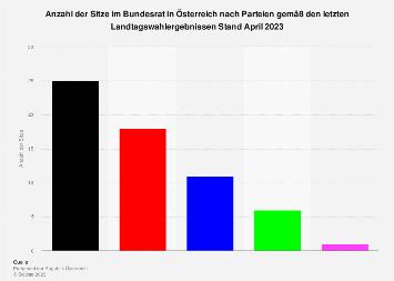 Sitzverteilung im Bundesrat in Österreich nach Parteien ab Januar 2018