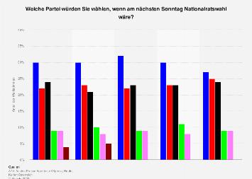 Sonntagsfrage zur Nationalratswahl in Österreich nach Instituten bis Februar 2019