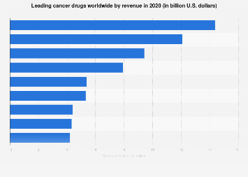 Top cancer drugs based on revenue worldwide 2016