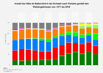 Sitzverteilung im Nationalrat in der Schweiz nach Parteien bis 2019