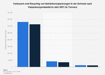 Verbrauch und Recycling von Getränkeverpackungen in der Schweiz nach Material 2017