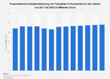 Prognose zum Umsatz von Tankstellen in Deutschland bis 2022