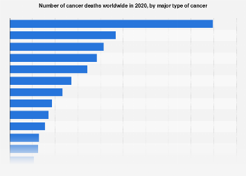 Cancer deaths worldwide by major type 2018
