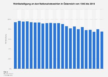 Wahlbeteiligung an den Nationalratswahlen in Österreich bis 2019