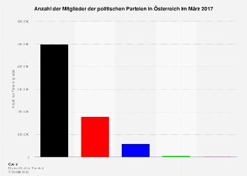 Mitglieder der politischen Parteien in Österreich 2017