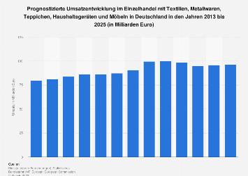 Prognose zum Umsatz im DIY- und Möbeleinzelhandel in Deutschland bis 2022