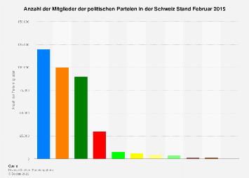 Mitglieder der politischen Parteien in der Schweiz 2015