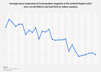 Readership of Cosmopolitan magazine in the United Kingdom (UK) 2003-2016