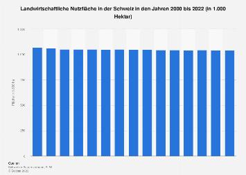 Landwirtschaftliche Nutzfläche in der Schweiz bis 2017