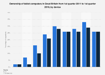 Tablet computers: ownership in Great Britain Q4 2010-Q1 2018, by device