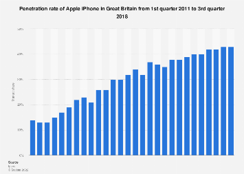 Market share of Apple iPhone in Great Britain from Q1 2011-Q4 2017