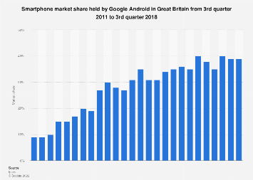 Market share of Android in Great Britain from Q3 2011-Q3 2018