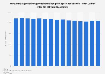 Mengenmäßiger Nahrungsmittelverbrauch pro Kopf in der Schweiz bis 2016