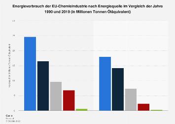 Energieverbrauch der EU-Chemieindustrie nach Energiequelle 1990 und 2016