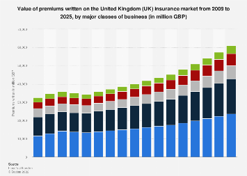 Written insurance premiums in the UK 2009-2025, by business class