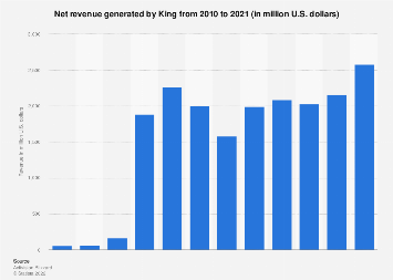 King annual revenue 2010-2017