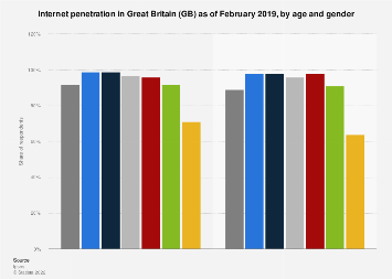 Internet penetration in Great Britain 2018, by age and gender
