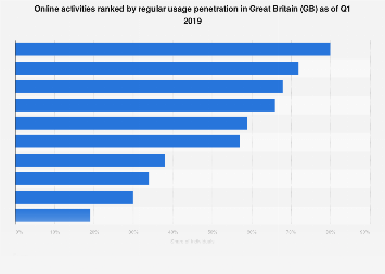 Online activities ranked by usage penetration in Great Britain (GB) 2017