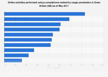 Online activities performed via smartphone in Great Britain 2017
