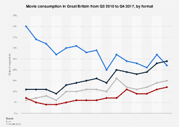 Movie consumption in Great Britain 2010-2017, by format