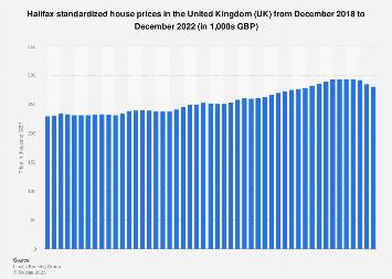 UK housing market: Halifax standardized house prices 2016-2019