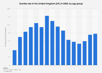 Suicide rate in the United Kingdom (UK) 2016, by age