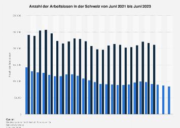 Arbeitslosenzahl in der Schweiz nach Monaten bis Dezember 2017