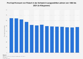 Pro-Kopf-Konsum von Fleisch in der Schweiz bis 2016