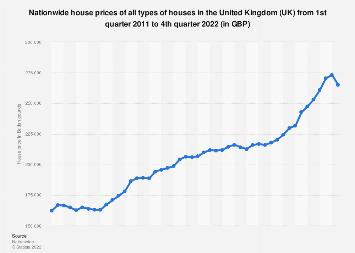 UK Housing market: Nationwide house prices Q1 2011 - Q2 2019